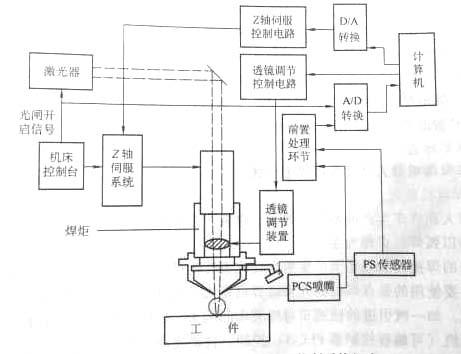 焊接机器人与焊接生产线